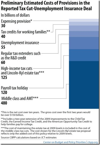 Tax-Cut-Compromise-Cost-12-8-10