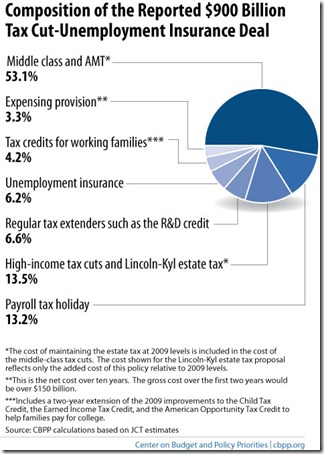 Tax-Cut-Compromise-Proportions-12-8-10